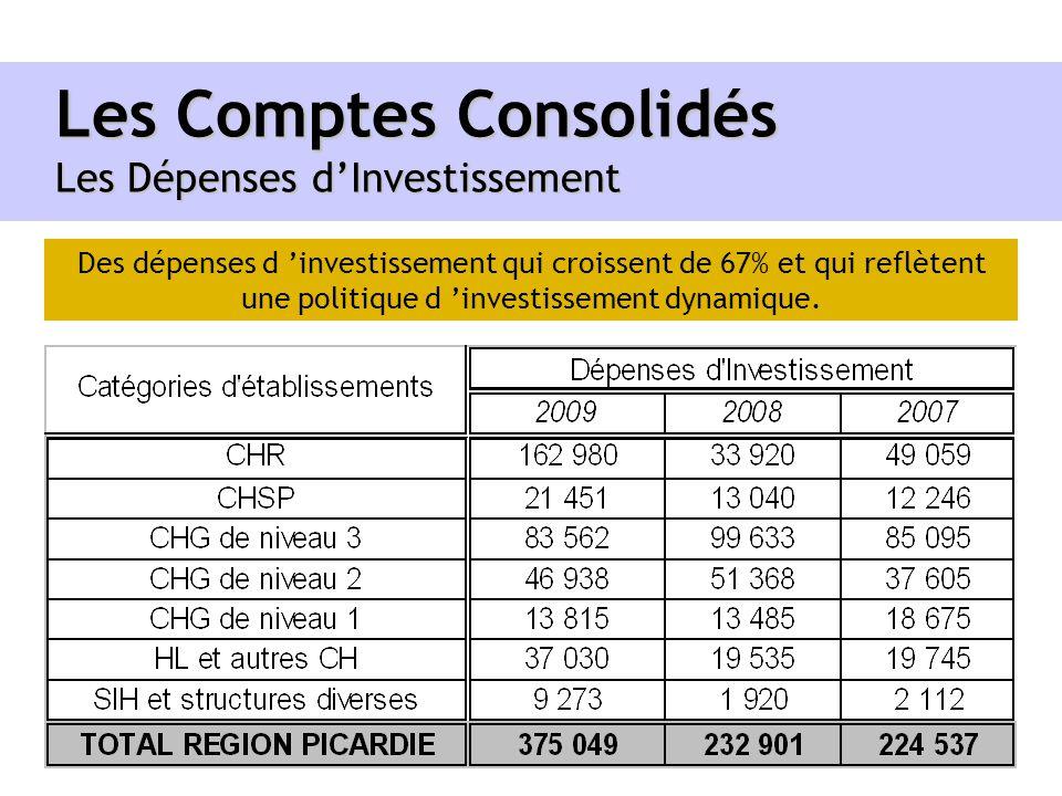 Les Comptes Consolidés Les Dépenses dInvestissement Des dépenses d investissement qui croissent de 67% et qui reflètent une politique d investissement
