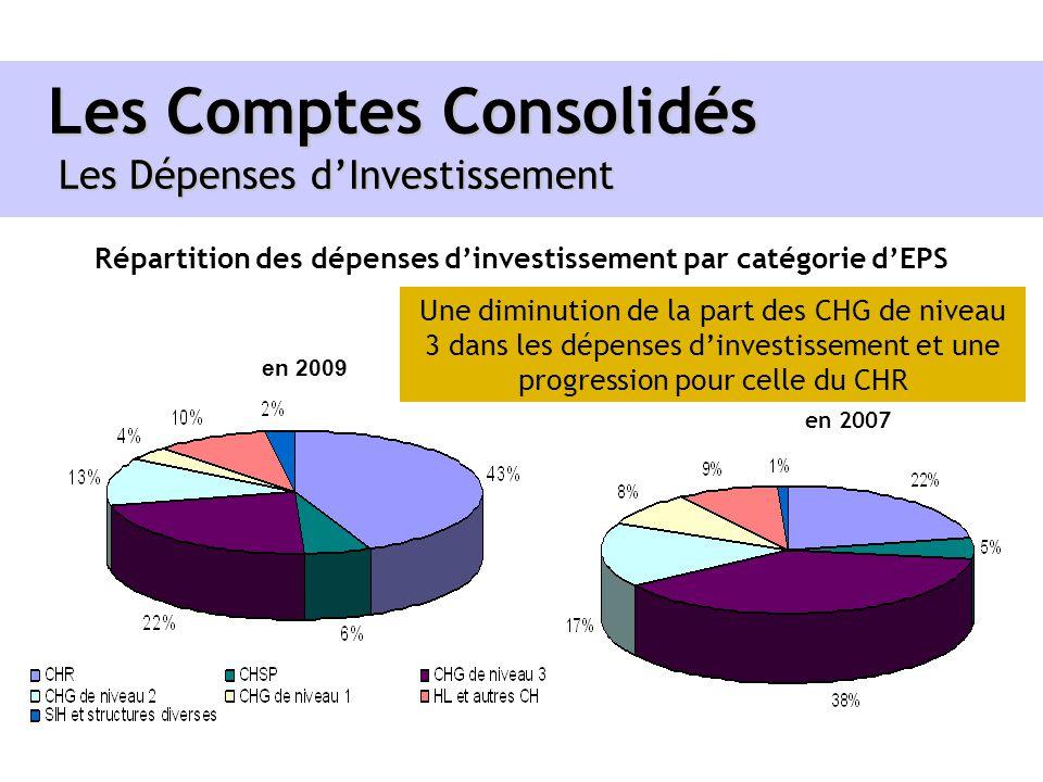 Les Comptes Consolidés Les Dépenses dInvestissement Répartition des dépenses dinvestissement par catégorie dEPS en 2009 en 2007 Une diminution de la p