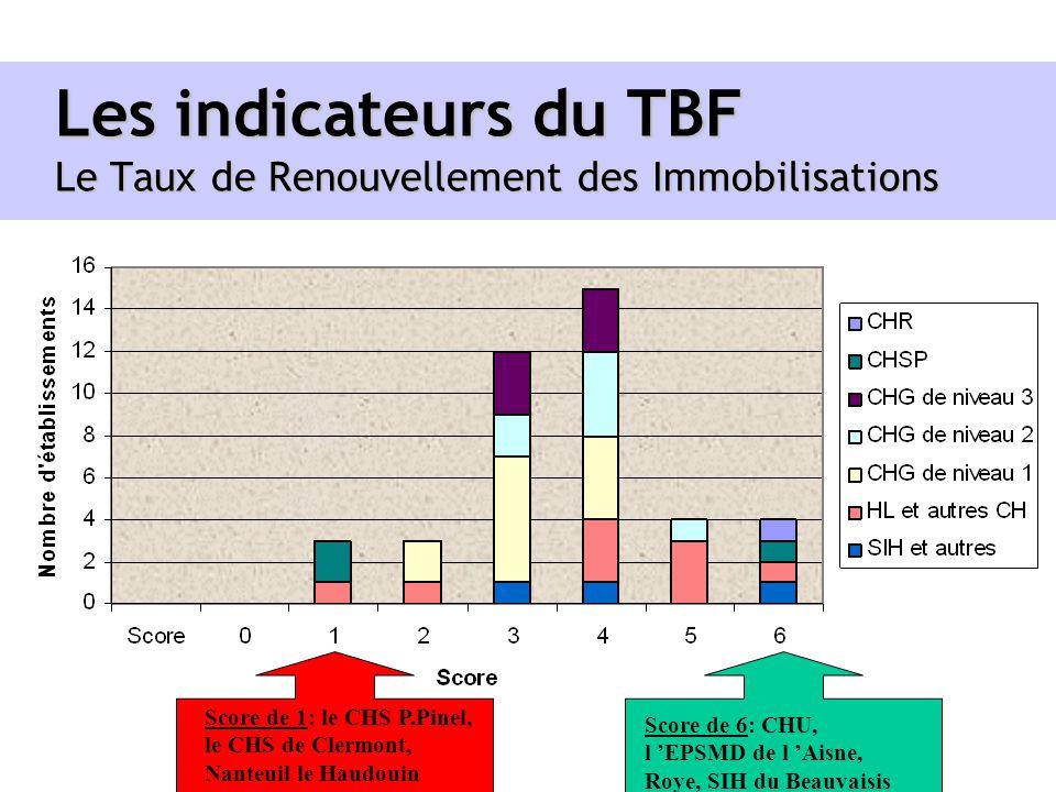 Les indicateurs du TBF Le Taux de Renouvellement des Immobilisations Score de 1: le CHS P.Pinel, le CHS de Clermont, Nanteuil le Haudouin Score de 6: