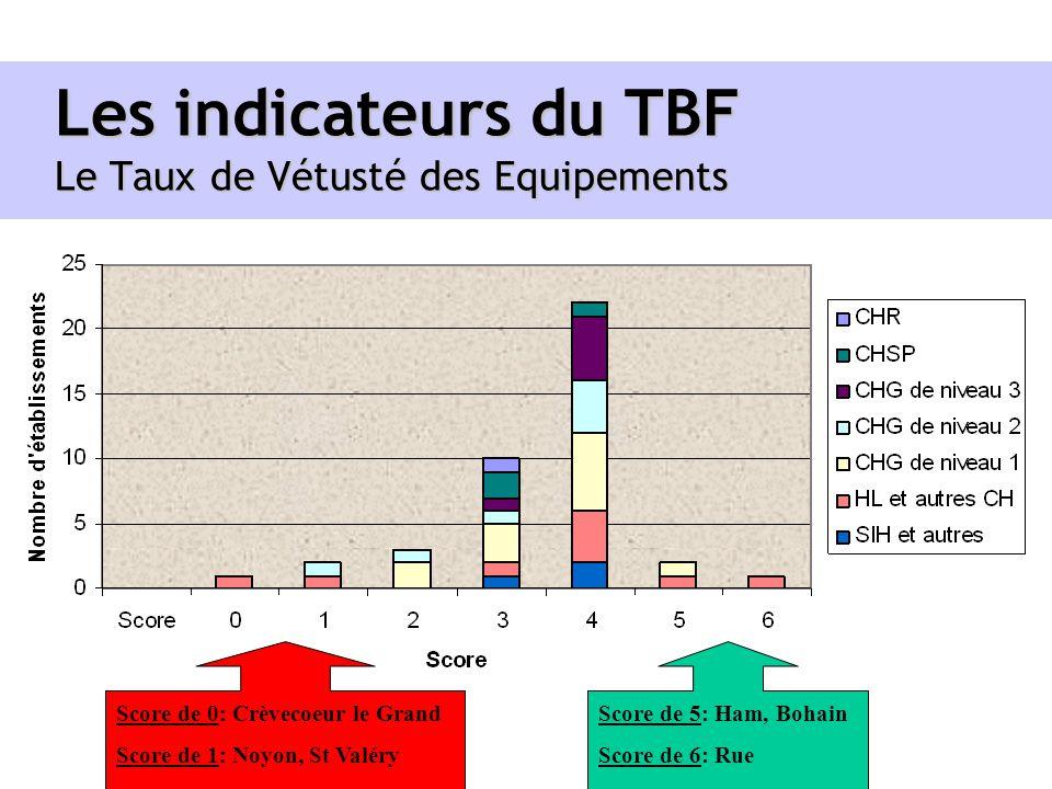 Les indicateurs du TBF Le Taux de Vétusté des Equipements Score de 0: Crèvecoeur le Grand Score de 1: Noyon, St Valéry Score de 5: Ham, Bohain Score d