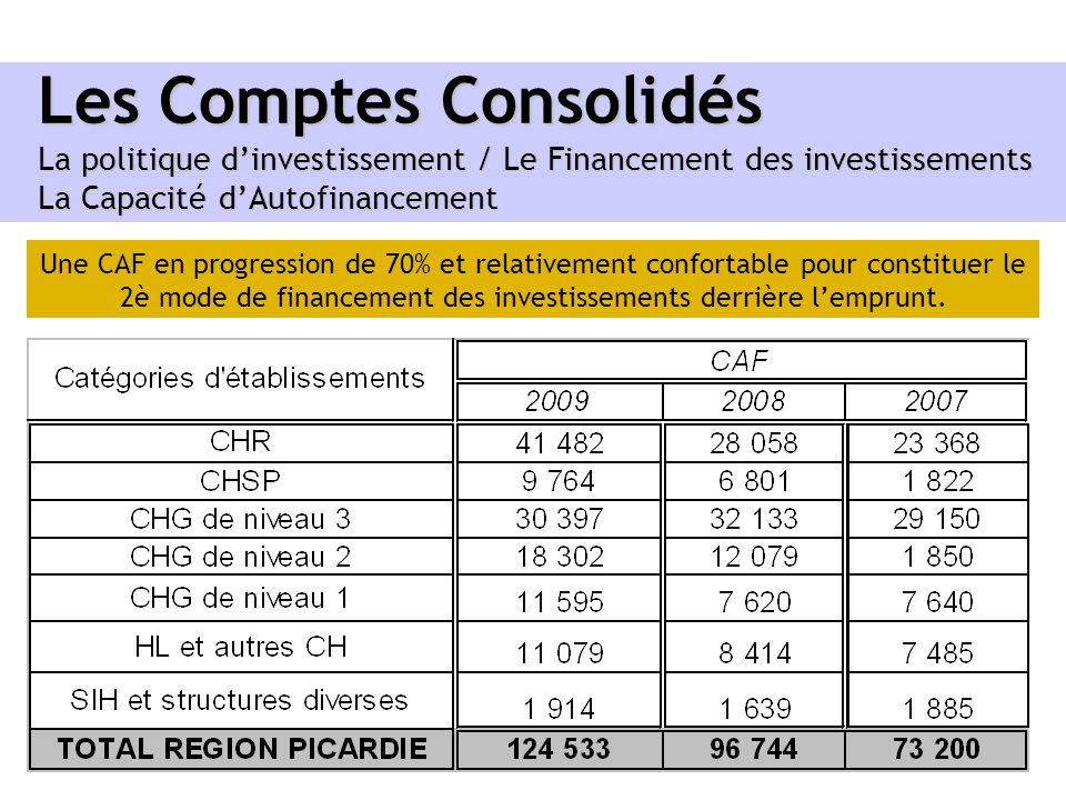 Les Comptes Consolidés La politique dinvestissement / Le Financement des investissements La Capacité dAutofinancement Une CAF en progression de 70% et