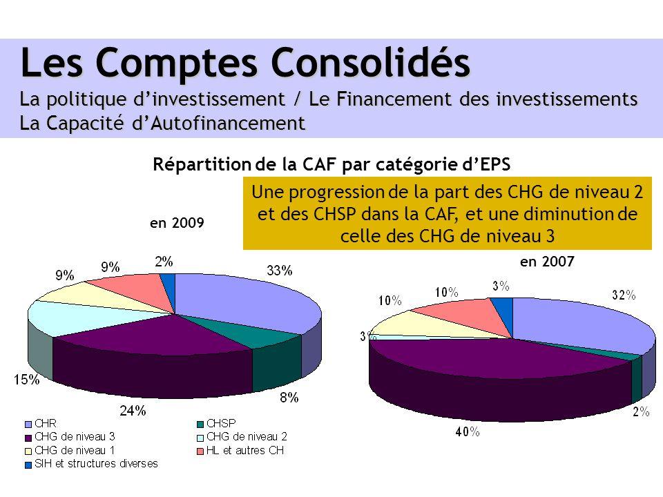 Les Comptes Consolidés La politique dinvestissement / Le Financement des investissements La Capacité dAutofinancement Répartition de la CAF par catégo