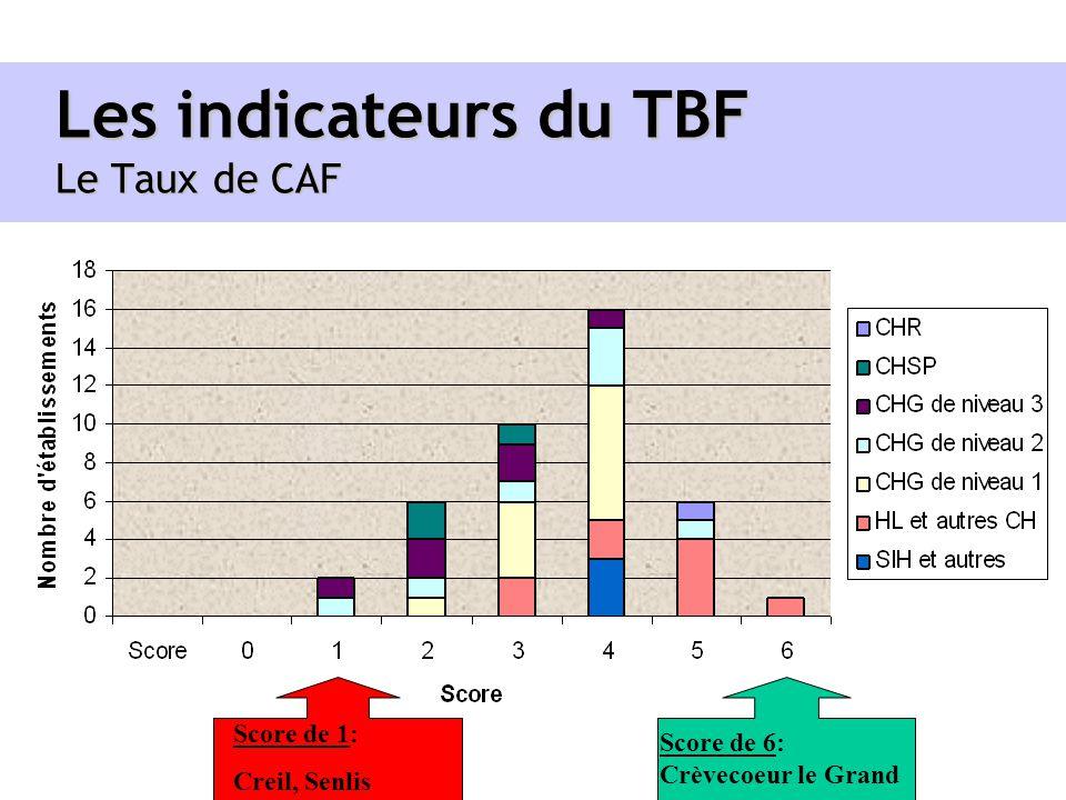 Les indicateurs du TBF Le Taux de CAF Score de 1: Creil, Senlis Score de 6: Crèvecoeur le Grand