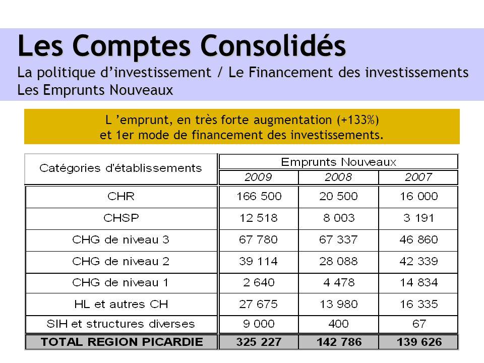 Les Comptes Consolidés La politique dinvestissement / Le Financement des investissements Les Emprunts Nouveaux L emprunt, en très forte augmentation (