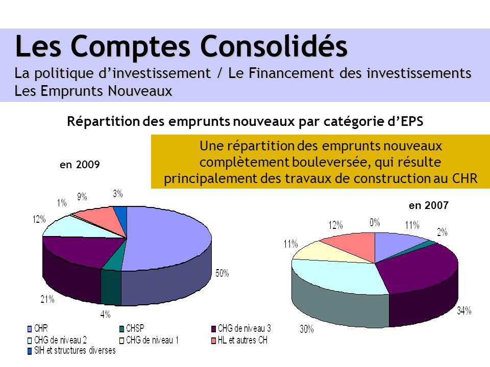 Les Comptes Consolidés La politique dinvestissement / Le Financement des investissements Les Emprunts Nouveaux Répartition des emprunts nouveaux par c