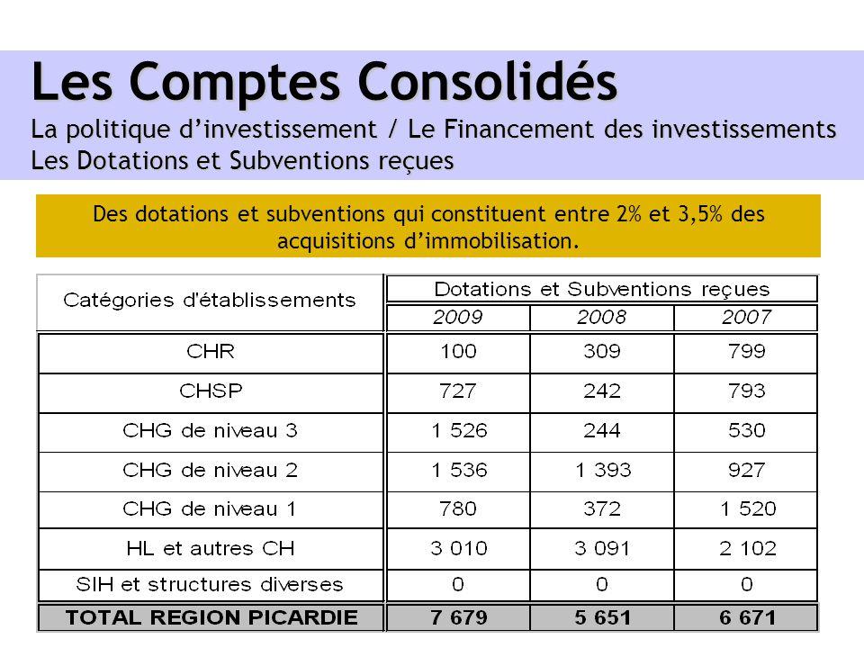 Les Comptes Consolidés La politique dinvestissement / Le Financement des investissements Les Dotations et Subventions reçues Des dotations et subventi
