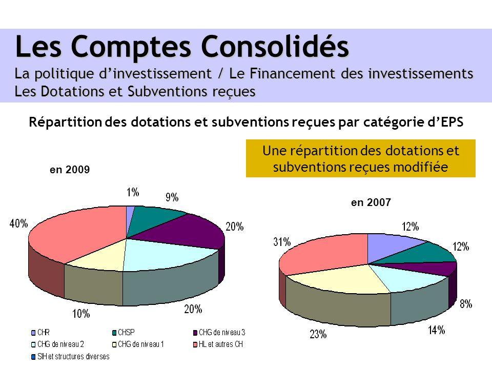 Les Comptes Consolidés La politique dinvestissement / Le Financement des investissements Les Dotations et Subventions reçues Répartition des dotations