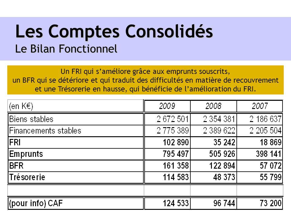 Les Comptes Consolidés Le Bilan Fonctionnel Un FRI qui saméliore grâce aux emprunts souscrits, un BFR qui se détériore et qui traduit des difficultés