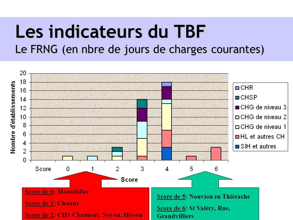 Les indicateurs du TBF Le FRNG (en nbre de jours de charges courantes) Score de 0: Montdidier Score de 1: Chauny Score de 2: CHS Clermont, Noyon, Hirs