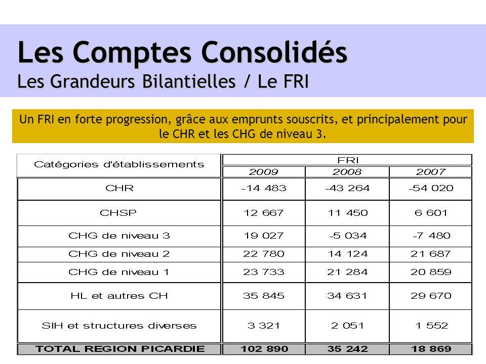 Les Comptes Consolidés Les Grandeurs Bilantielles / Le FRI Un FRI en forte progression, grâce aux emprunts souscrits, et principalement pour le CHR et