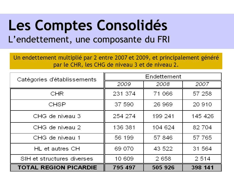 Les Comptes Consolidés Lendettement, une composante du FRI Un endettement multiplié par 2 entre 2007 et 2009, et principalement généré par le CHR, les