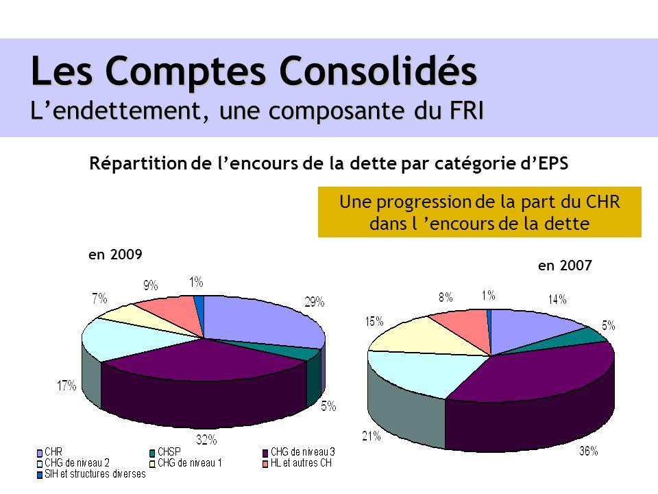 Les Comptes Consolidés Lendettement, une composante du FRI Répartition de lencours de la dette par catégorie dEPS en 2009 en 2007 Une progression de l