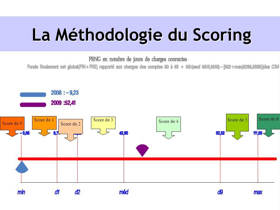 La Méthodologie du Scoring Score de 0 Score de 1 Score de 2 Score de 3 Score de 4 Score de 5 Score de 6