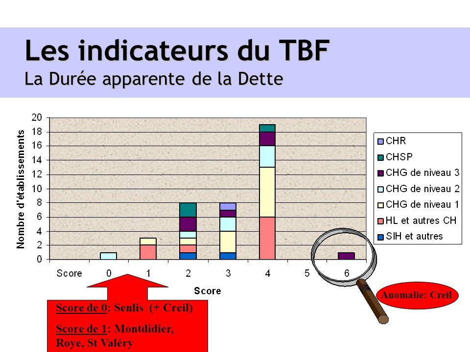 Les indicateurs du TBF La Durée apparente de la Dette Score de 0: Senlis (+ Creil) Score de 1: Montdidier, Roye, St Valéry Anomalie: Creil