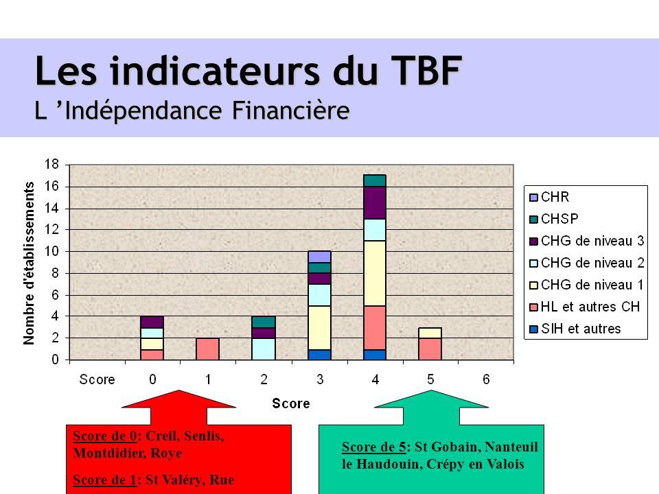 Les indicateurs du TBF L Indépendance Financière Score de 0: Creil, Senlis, Montdidier, Roye Score de 1: St Valéry, Rue Score de 5: St Gobain, Nanteui
