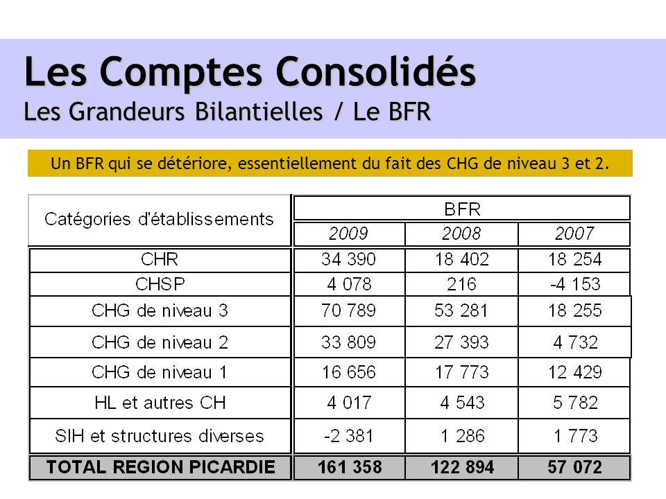Les Comptes Consolidés Les Grandeurs Bilantielles / Le BFR Un BFR qui se détériore, essentiellement du fait des CHG de niveau 3 et 2.