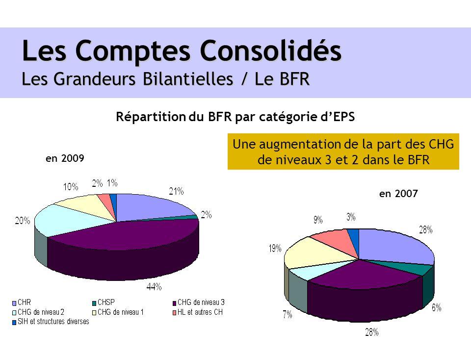 Les Comptes Consolidés Les Grandeurs Bilantielles / Le BFR Répartition du BFR par catégorie dEPS en 2009 en 2007 Une augmentation de la part des CHG d