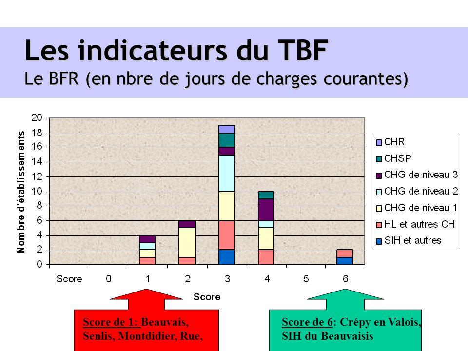 Les indicateurs du TBF Le BFR (en nbre de jours de charges courantes) Score de 1: Beauvais, Senlis, Montdidier, Rue, Score de 6: Crépy en Valois, SIH