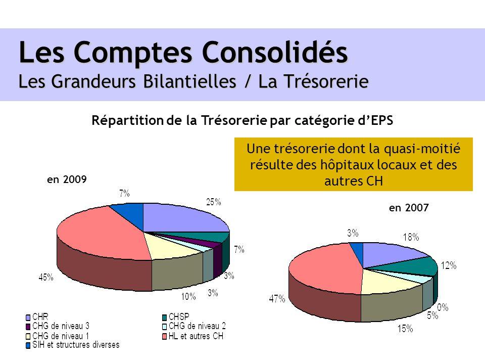 Les Comptes Consolidés Les Grandeurs Bilantielles / La Trésorerie Répartition de la Trésorerie par catégorie dEPS en 2009 en 2007 Une trésorerie dont