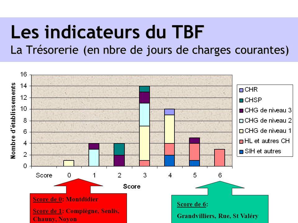 Les indicateurs du TBF La Trésorerie (en nbre de jours de charges courantes) Score de 0: Montdidier Score de 1: Compiègne, Senlis, Chauny, Noyon Score