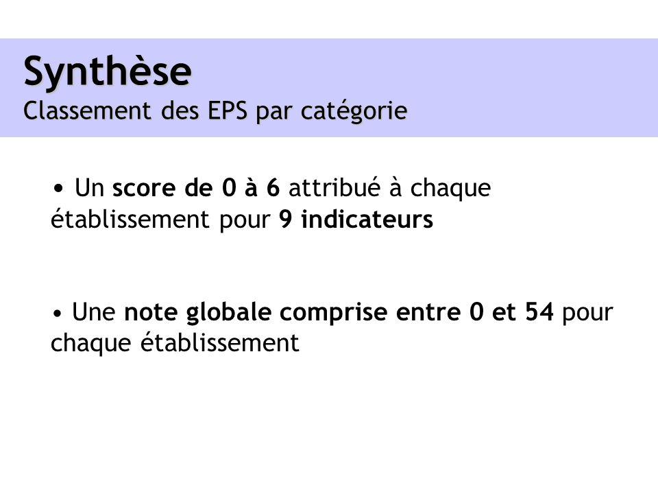 Synthèse Classement des EPS par catégorie Un score de 0 à 6 attribué à chaque établissement pour 9 indicateurs Une note globale comprise entre 0 et 54