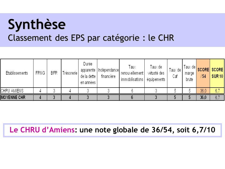 Synthèse Classement des EPS par catégorie : le CHR Le CHRU dAmiens: une note globale de 36/54, soit 6,7/10