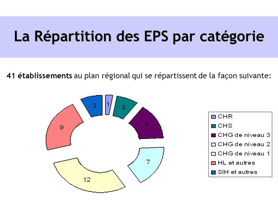 La Répartition des EPS par catégorie 41 établissements au plan régional qui se répartissent de la façon suivante: