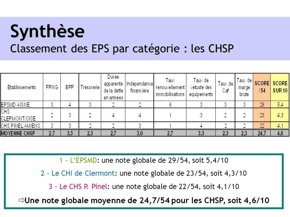 Synthèse Classement des EPS par catégorie : les CHSP 1 - LEPSMD: une note globale de 29/54, soit 5,4/10 2 - Le CHI de Clermont: une note globale de 23