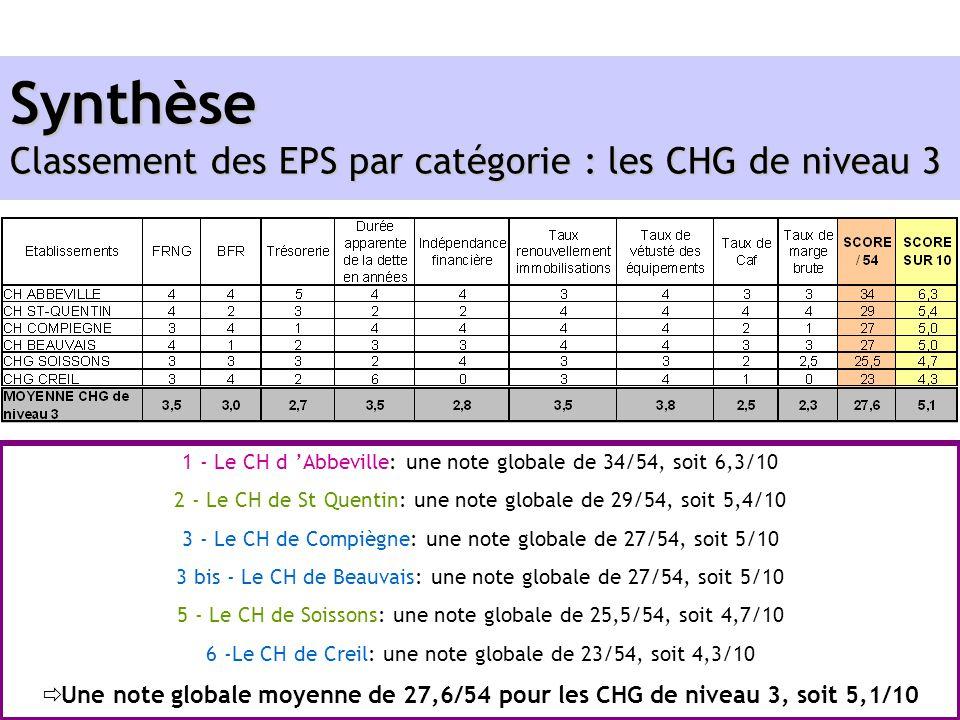 Synthèse Classement des EPS par catégorie : les CHG de niveau 3 1 - Le CH d Abbeville: une note globale de 34/54, soit 6,3/10 2 - Le CH de St Quentin: