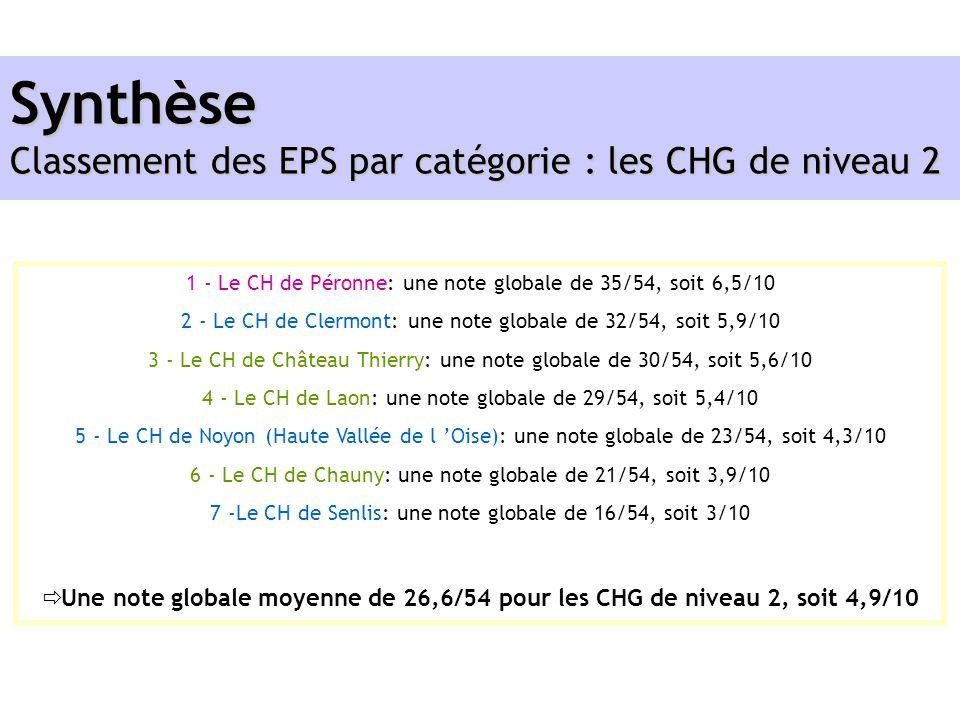 1 - Le CH de Péronne: une note globale de 35/54, soit 6,5/10 2 - Le CH de Clermont: une note globale de 32/54, soit 5,9/10 3 - Le CH de Château Thierr