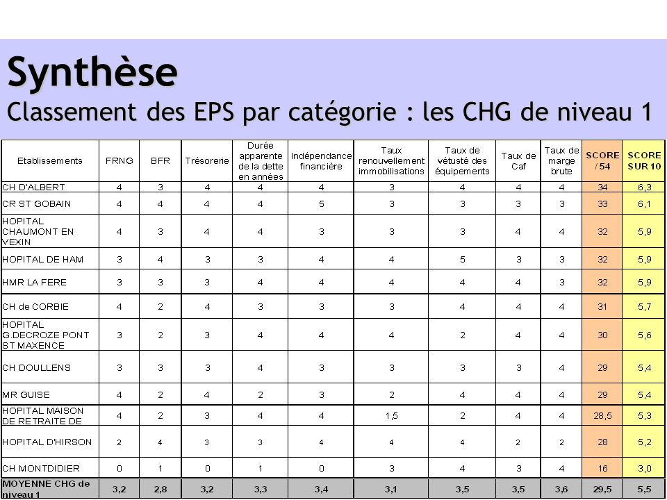 Synthèse Classement des EPS par catégorie : les CHG de niveau 1