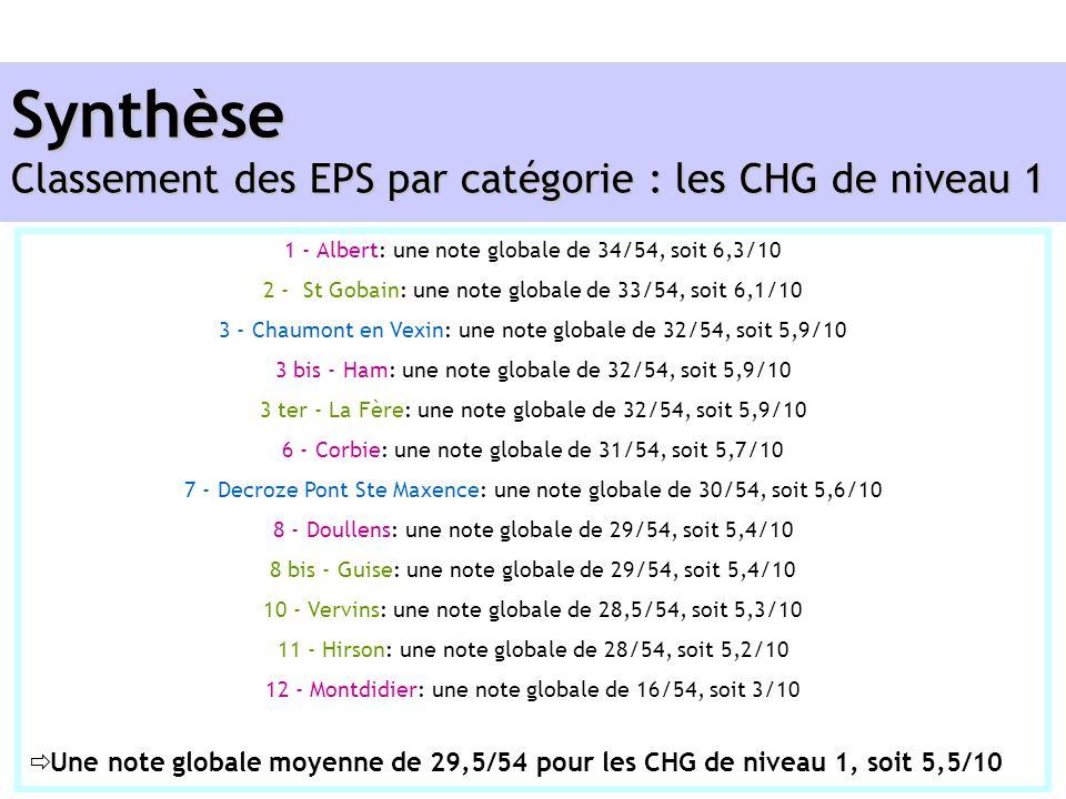 1 - Albert: une note globale de 34/54, soit 6,3/10 2 - St Gobain: une note globale de 33/54, soit 6,1/10 3 - Chaumont en Vexin: une note globale de 32