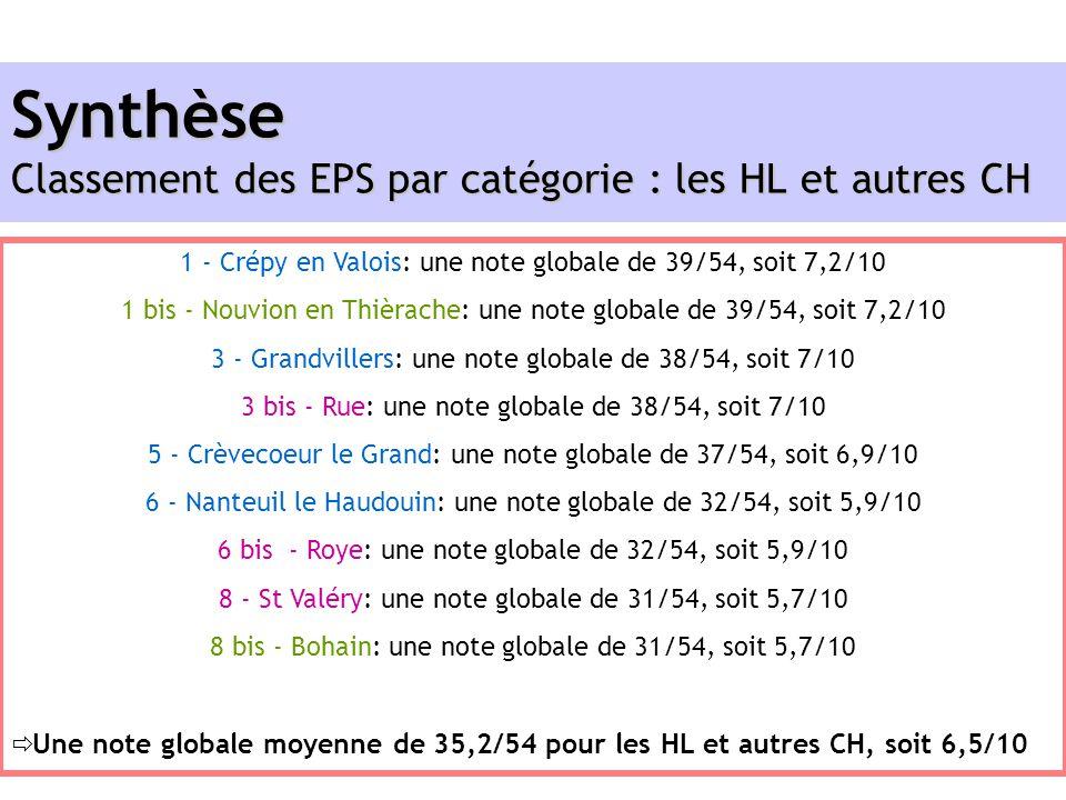 1 - Crépy en Valois: une note globale de 39/54, soit 7,2/10 1 bis - Nouvion en Thièrache: une note globale de 39/54, soit 7,2/10 3 - Grandvillers: une