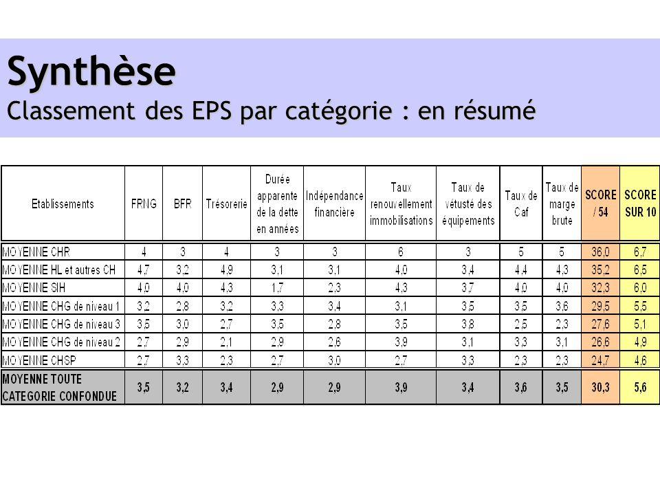 Synthèse Classement des EPS par catégorie : en résumé
