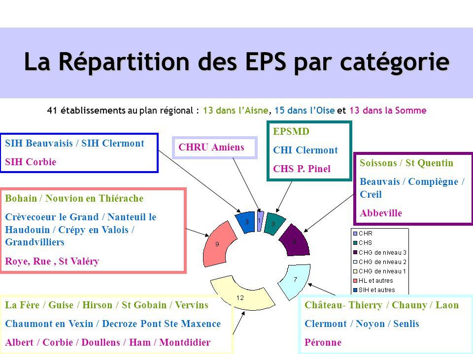 EPSMD CHI Clermont CHS P. Pinel La Répartition des EPS par catégorie 41 établissements au plan régional : 13 dans lAisne, 15 dans lOise et 13 dans la