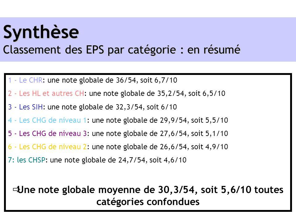 1 - Le CHR: une note globale de 36/54, soit 6,7/10 2 - Les HL et autres CH: une note globale de 35,2/54, soit 6,5/10 3 - Les SIH: une note globale de