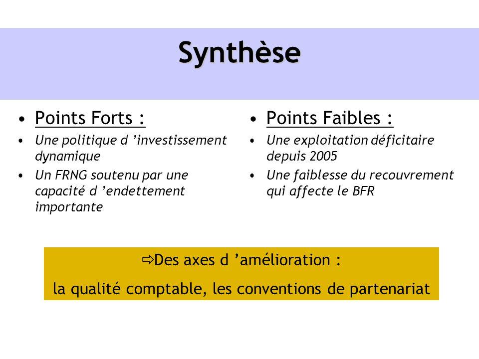 Synthèse Points Faibles : Une exploitation déficitaire depuis 2005 Une faiblesse du recouvrement qui affecte le BFR Points Forts : Une politique d inv