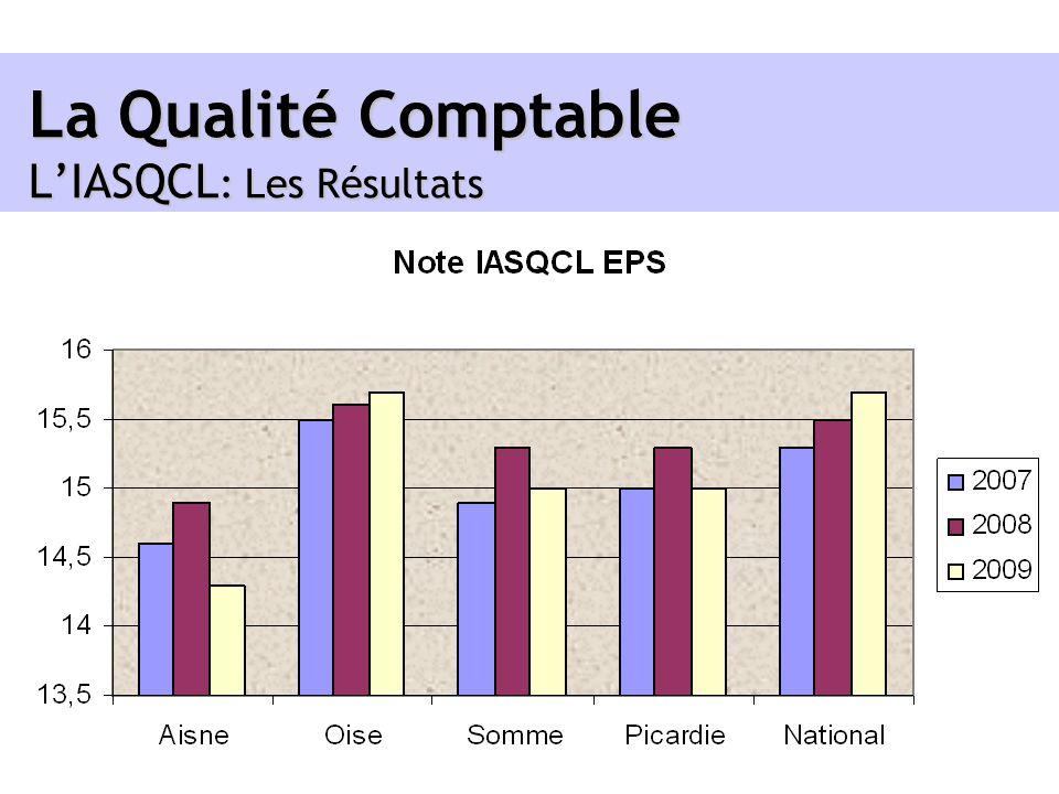 La Qualité Comptable LIASQCL : Les Résultats