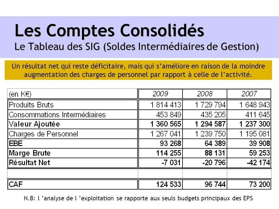 Les Comptes Consolidés Le Tableau des SIG (Soldes Intermédiaires de Gestion) Un résultat net qui reste déficitaire, mais qui saméliore en raison de la