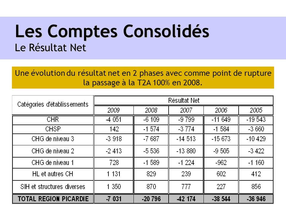 Les Comptes Consolidés Le Résultat Net Une évolution du résultat net en 2 phases avec comme point de rupture la passage à la T2A 100% en 2008.
