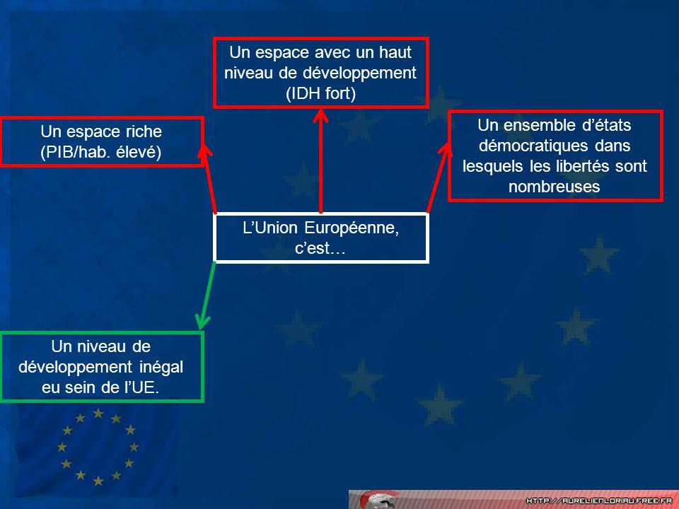 LUnion Européenne, cest… Un espace avec un haut niveau de développement (IDH fort) Un ensemble détats démocratiques dans lesquels les libertés sont no