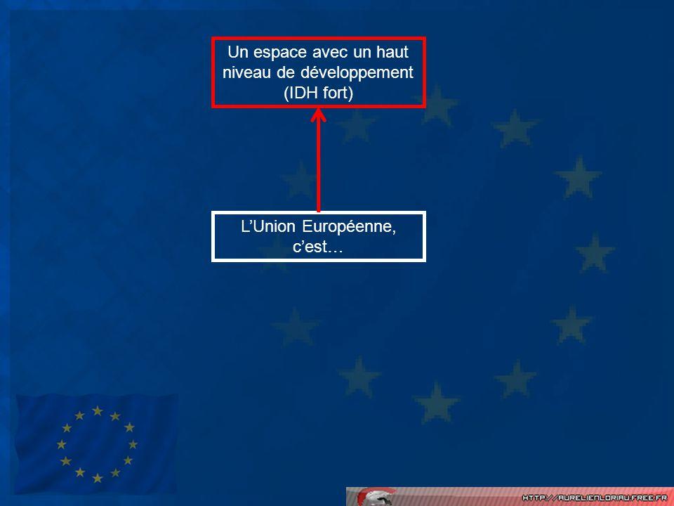 LUnion Européenne, cest… Un espace avec un haut niveau de développement (IDH fort) Un ensemble détats démocratiques dans lesquels les libertés sont nombreuses Un espace riche (PIB/hab.