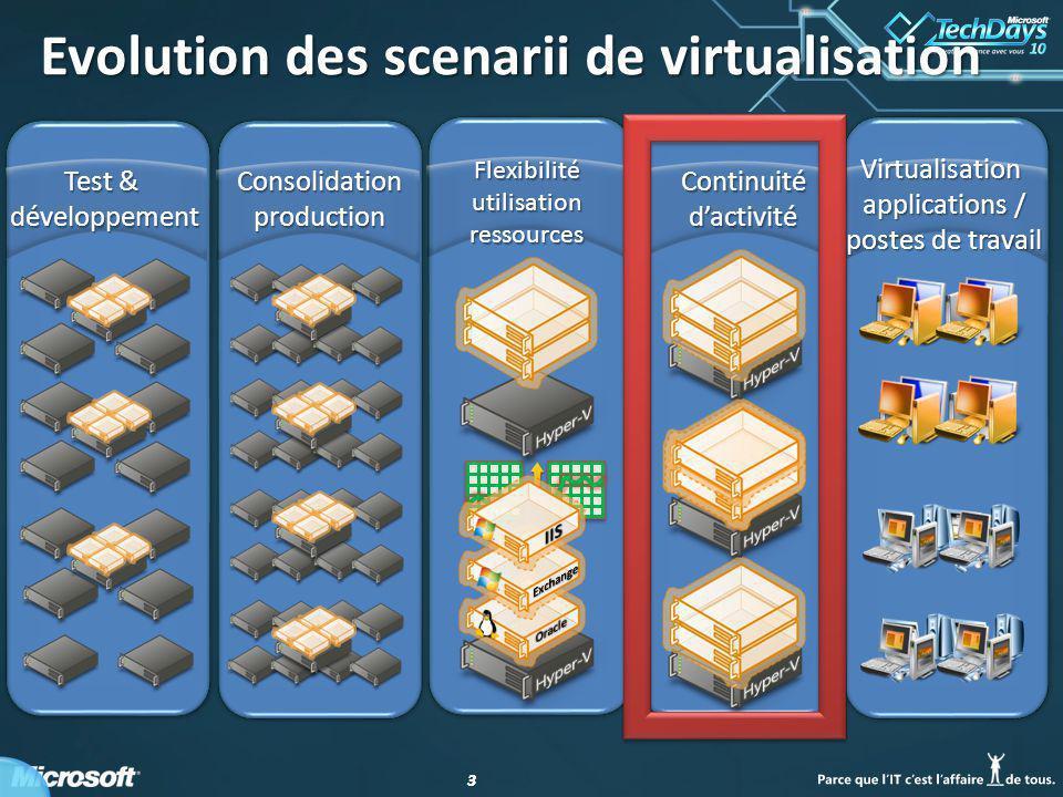 33 Virtualisation applications / postes de travail Continuité dactivité Consolidation production Test & développement Evolution des scenarii de virtualisation Flexibilité utilisation ressources