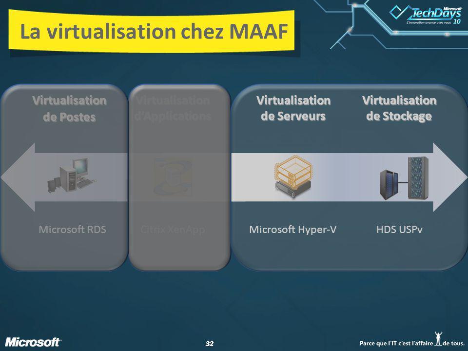 32 La virtualisation chez MAAF VirtualisationdApplications Virtualisation de Serveurs Virtualisation de Postes Virtualisation de Stockage Microsoft RDSCitrix XenAppMicrosoft Hyper-VHDS USPv