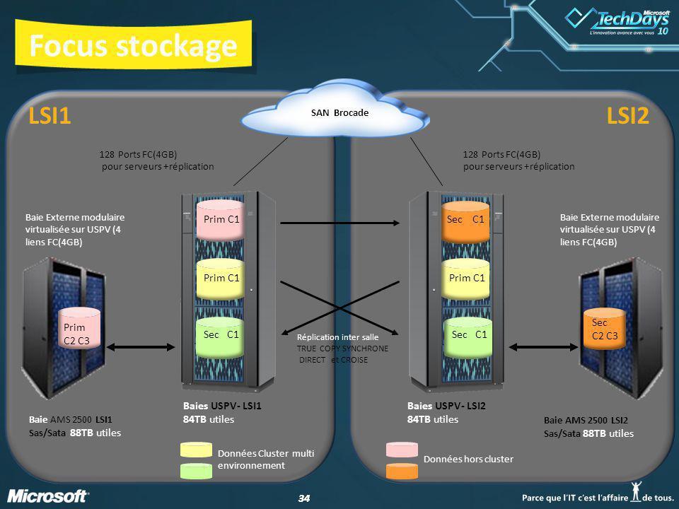 34 Focus stockage 128 Ports FC(4GB) pour serveurs +réplication Baies USPV- LSI2 84TB utiles Baies USPV- LSI1 84TB utiles 128 Ports FC(4GB) pour serveurs +réplication Données Cluster multi environnement Données hors cluster SAN Brocade Baie AMS 2500 LSI1 Sas/Sata 88TB utiles Baie Externe modulaire virtualisée sur USPV (4 liens FC(4GB) Prim C2 C3 Baie AMS 2500 LSI2 Sas/Sata 88TB utiles Sec C2 C3 Baie Externe modulaire virtualisée sur USPV (4 liens FC(4GB) Réplication inter salle TRUE COPY SYNCHRONE DIRECT et CROISE Prim C1 Sec C1 Prim C1 Prim C1 Sec C1 Sec C1 LSI1LSI2