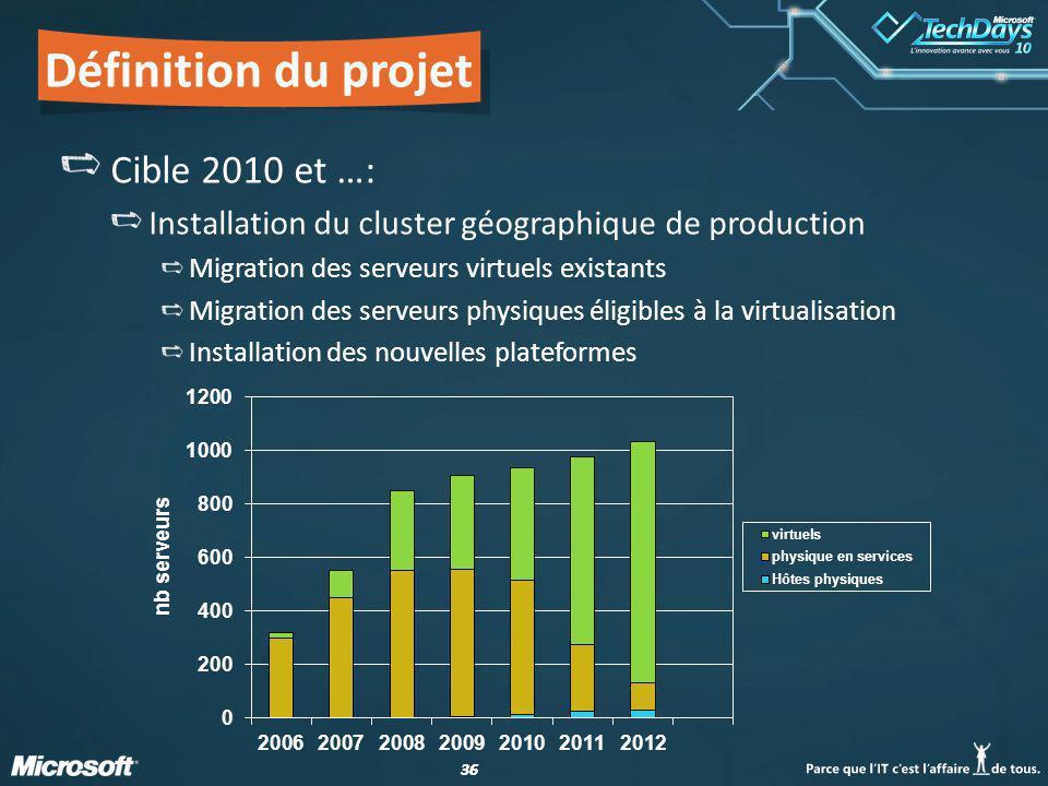 36 Définition du projet Cible 2010 et …: Installation du cluster géographique de production Migration des serveurs virtuels existants Migration des serveurs physiques éligibles à la virtualisation Installation des nouvelles plateformes