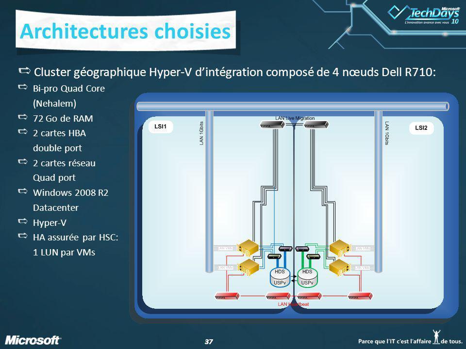 37 Architectures choisies Cluster géographique Hyper-V dintégration composé de 4 nœuds Dell R710: Bi-pro Quad Core (Nehalem) 72 Go de RAM 2 cartes HBA double port 2 cartes réseau Quad port Windows 2008 R2 Datacenter Hyper-V HA assurée par HSC: 1 LUN par VMs