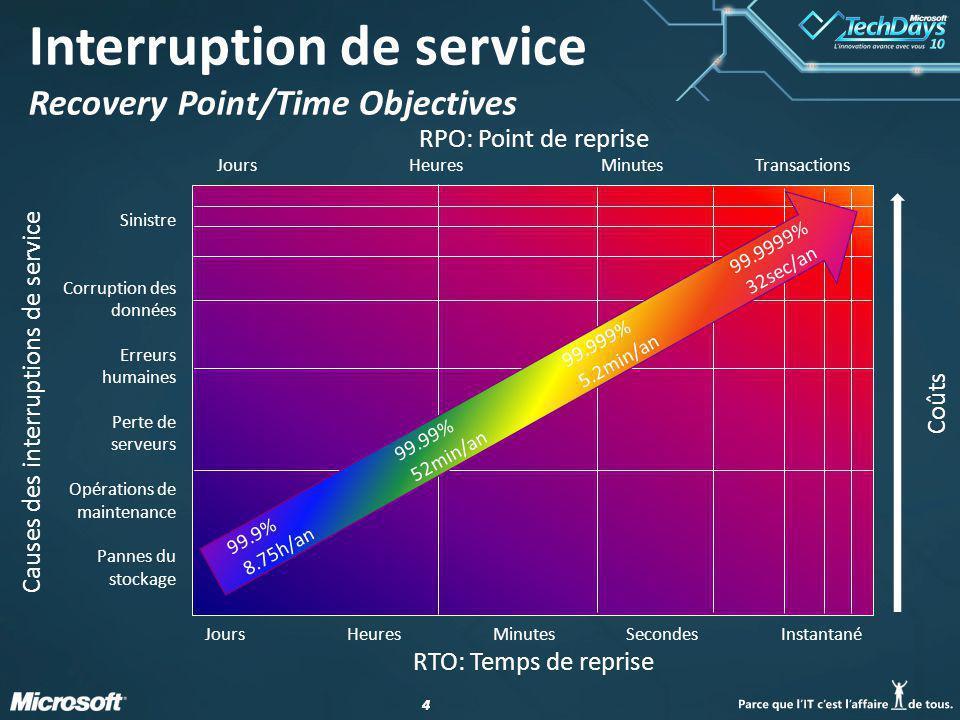 15 Les solutions de continuité de service dans un environnement Microsoft François Botton Product Marketing Manager Hitachi Data Systems – Stand I17