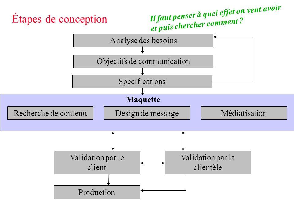 Étapes de conception Analyse des besoins Objectifs de communication Validation par le client Validation par la clientèle Production Recherche de conte