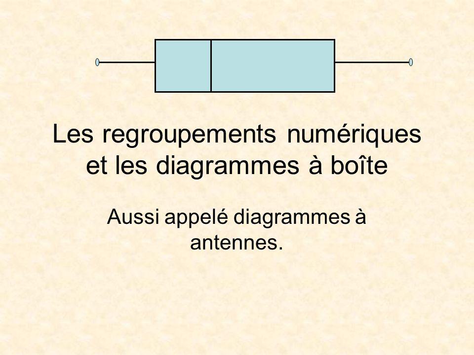 Les regroupements numériques et les diagrammes à boîte Aussi appelé diagrammes à antennes.